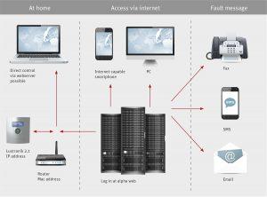sterowanie pompą ciepła on-line Alpha Web